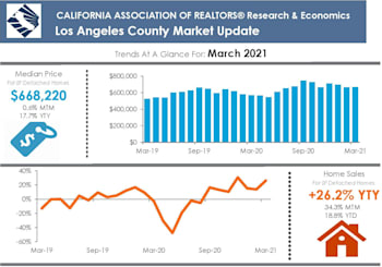 LA County Property Market Results For March