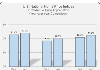 National Home Price Index Results For January