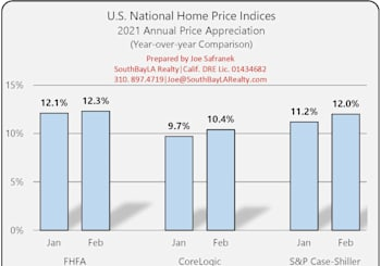 National Home Price Index Results For February