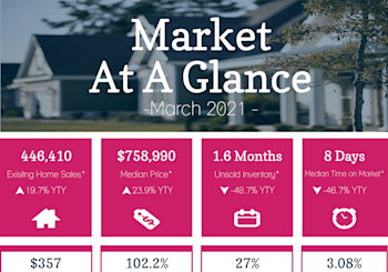 California Property Market Results For March
