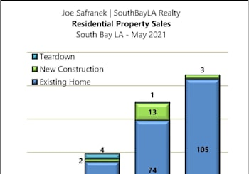 South Bay Residential Property Results For May