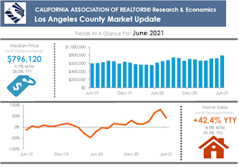 LA County Property Market Results For June