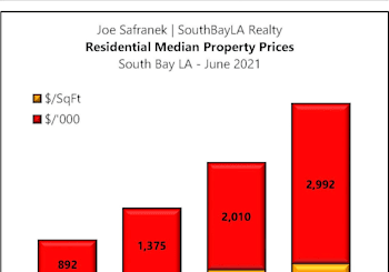 South Bay Residential Property Results For June