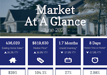 California Property Market Results For June