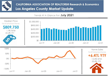 LA County Property Market Results For July