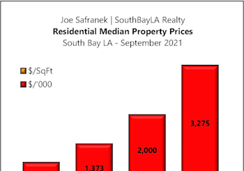 South Bay Residential Property Results For September