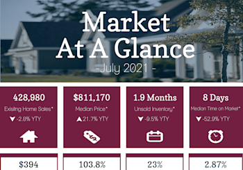 California Property Market Results For July