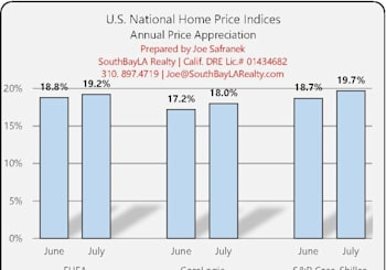 National Home Price Index Results For July