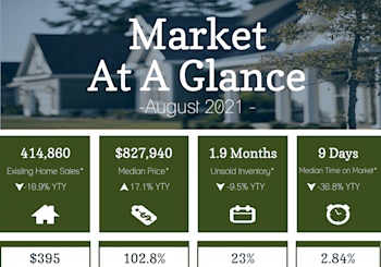 California Property Market Results For August