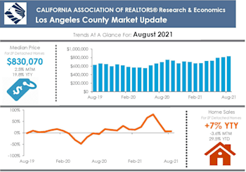 LA County Property Market Results For August