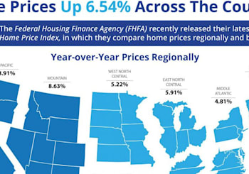 Home Prices Up 6.54% Across The Country