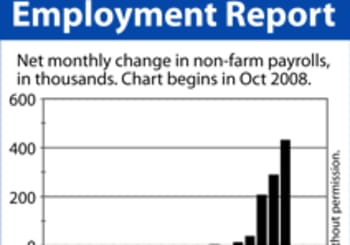Could Poor Jobs Data Hint At Lower Mortgage Rates?
