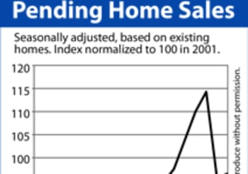 Pending Home Sales Predicts A Stronger Spring Market