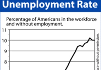 Job Reports May Lead To Higher Rates and Prices