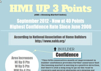 Good News for New Home Buyers – Builder Confidence on the Rise