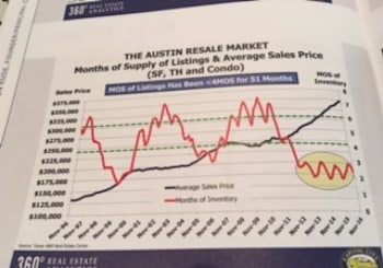 Highlights from 2017 Greater Austin Housing Forecast