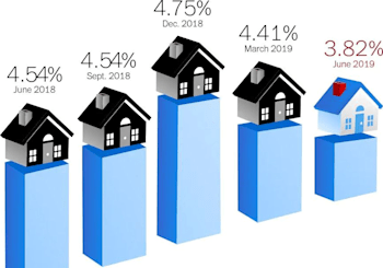 Mortgage Rates Drop In 2019