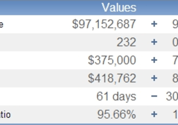Howard County, Maryland 2013 Home Sales Recap – Strong and Solid