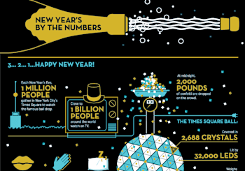 New Year's by the Numbers