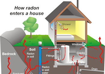 Radon and Your Healthy Home in Pennsylvania