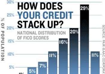 Understand Your Credit Score and Then Improve It