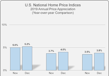 National Home Price Index Results For December 2019