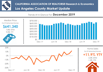 Los Angeles County Property Results For January