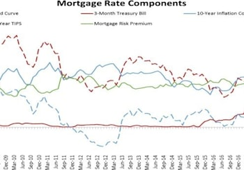 Deconstructing The 30-Year Mortgage Rate