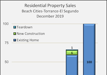 South Bay Residential Property Results For December 2019