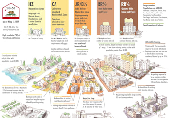 Infograph Of State Housing Bill 50