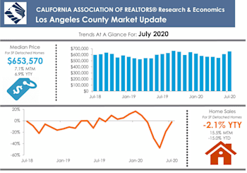 Los Angeles County Property Results For July