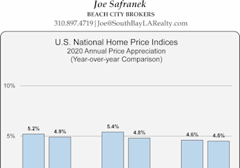 National Home Price Index Results For May