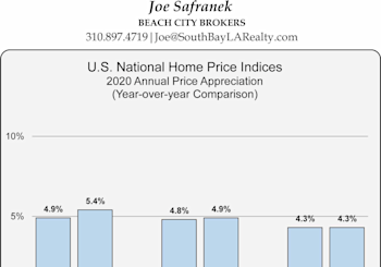 National Home Price Index Results For June
