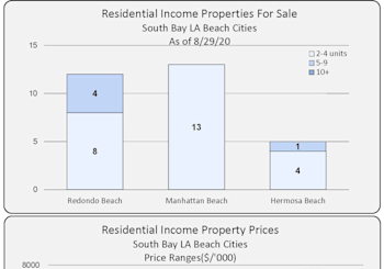 South Bay Residential Income Properties For Sale