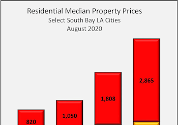 South Bay Residential Property Results For August