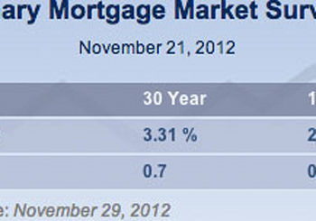 Fixed Mortgage Rates Dip – Good News for Your Home
