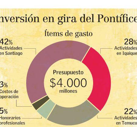 Campaña para financiar visita ya cuenta con 600 millones, el 15% de la meta