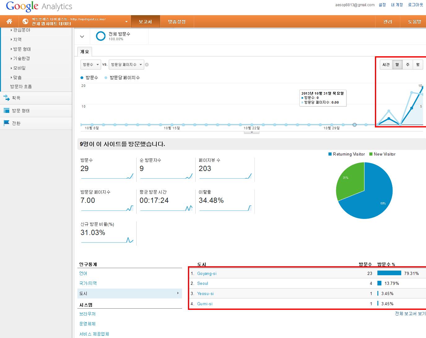 Google-Analytics-statistics-for-wpdigest