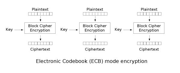 Ecb_encryption