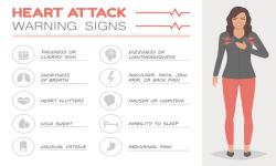 Check These Warning Signs Of Heart Attack In Women!!