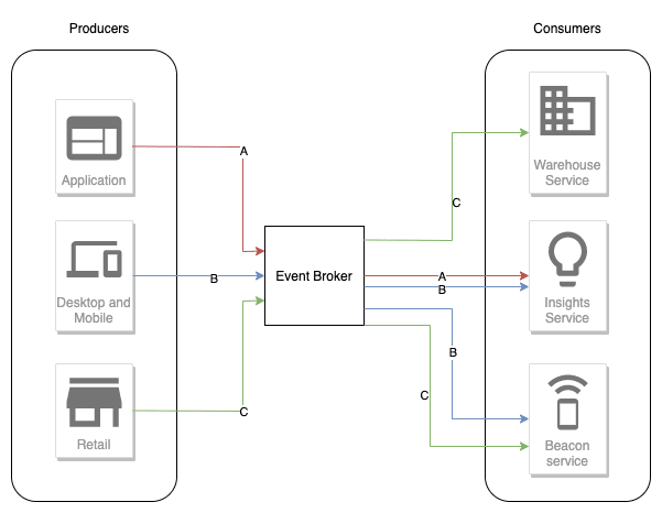 A simple example of event driven architecture