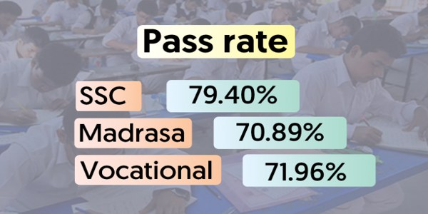 A total of 77.77 percent students pass this year's Secondary School Certificate (SSC) and equivalent examinations, which is 2.58 percentage points lower compared to previous year.
