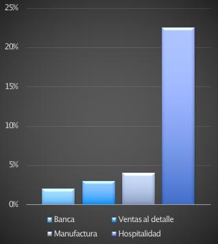 Gráfica compara índices de contracción entre industrias