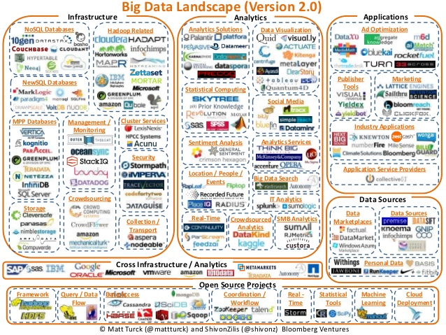 big-data-landscape-version-20-1-638_eiwwzp Introdução a Big Data