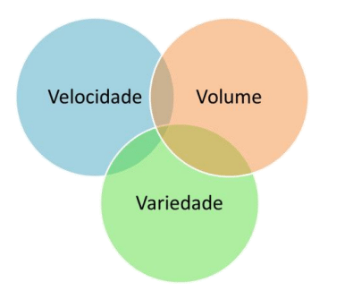 velocidade-volume-variedade_kdbvgi Introdução a Big Data