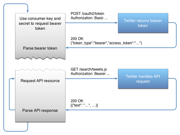 twitter-process