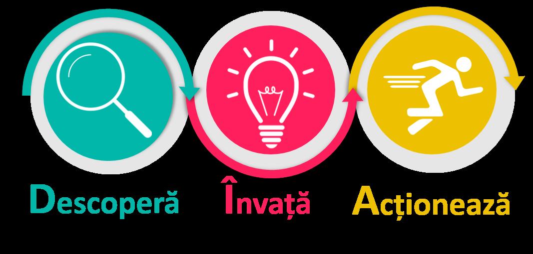 Proiectul DIA  (Descoperă, Învață, Acționează)