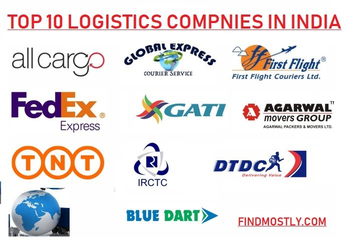 What is Logistics and supply chain management, Business, Types and logistics companies