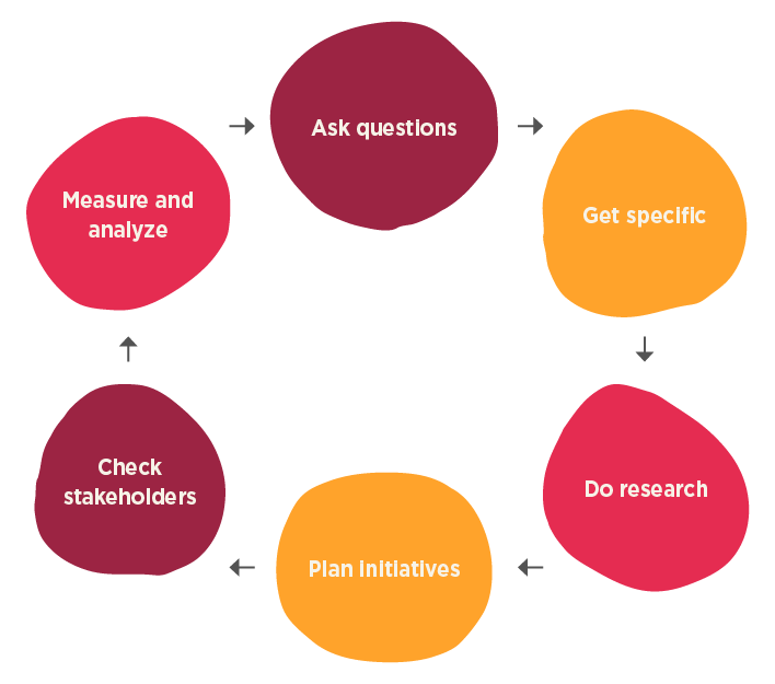 HR Strategic planning process