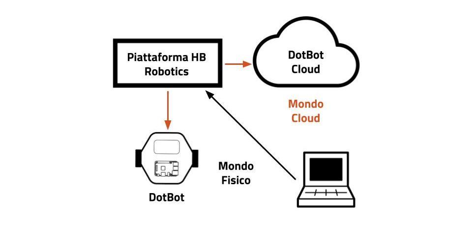 cloud robotics amazon